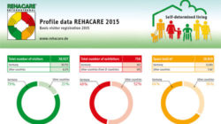 Profile data of REHACARE 2015 with grafic elements
