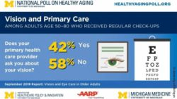Image: Graph shows the result of the survey of the question whether older adults are asked by their physician about their vision, 58 percent answered no.; Copyright: University of Michigan