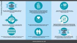 Image: Graphic showing factors that support quality of life in people with dementia; Copyright: University of Exeter