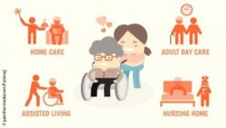 Image: Graphic with healthcare services for seniors; Copyright: panthermedia.net/FatimaJ