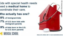 Photo: statistic about medical home for kids