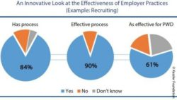 Image: graphic depicting the effectiveness of recruiting practices; Copyright: Kessler Foundation