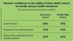 Image: Parents' confidence in school's ability to handle health situations; Copyright: C.S. Mott Children's Hospital National Poll on Children's Health