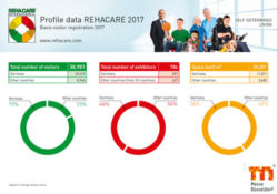 Foto: Cover Profile data REHACARE 2017