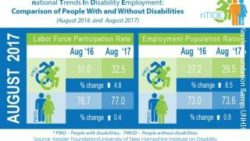 Image: Graphic comparing the changes in the major economic indicators for Americans with and without disabilities; Copyright: Kessler Foundation&UNHIOD