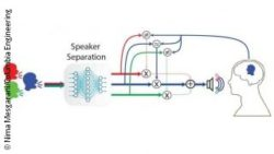 Image: Illustration of the speaker seperation; Copyright: Nima Mesgarani/Columbia Engineering