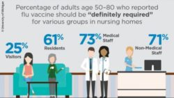 Image: Graphic with the key findings of the poll about flu vaccination in nursing homes; Copyright: University of Michigan